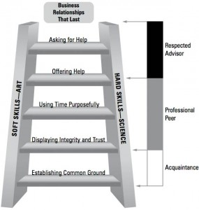 Relational Ladder